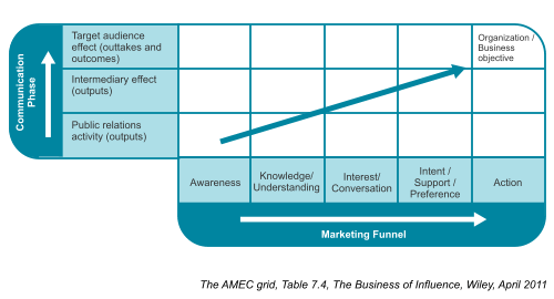 AMEC grid – Table 7.4, Chapter 7, The Business of Influence