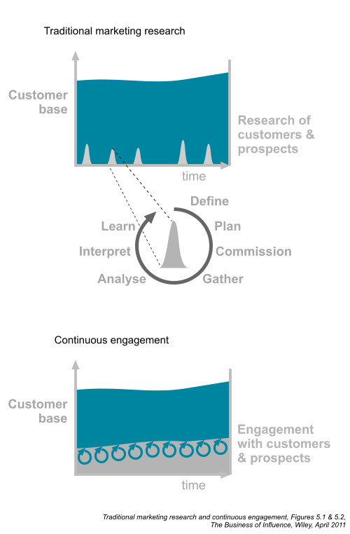Marketing research and continuous engagement – Figures 5.1 and 5.2, Chapter 5, The Business of Influence