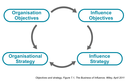 Objectives and strategy – Figure 7.1, Chapter 7, The Business of Influence