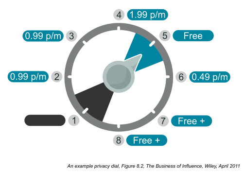 Example privacy dial – Figure 8.2, Chapter 8, The Business of Influence