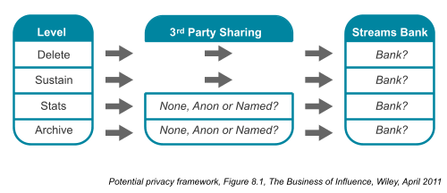 Potential privacy framework – Figure 8.1, Chapter 8, The Business of Influence