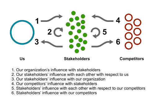 Six Influence Flows – Figure 2.1, Chapter 2, The Business of Influence